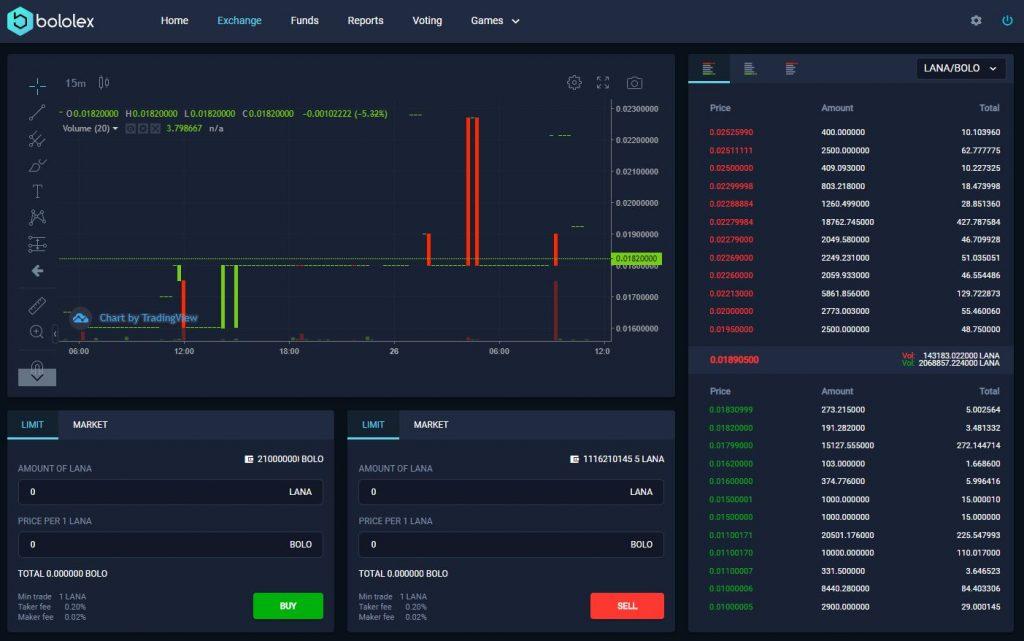 Lancoin BOLOLEX BOLO trading pair